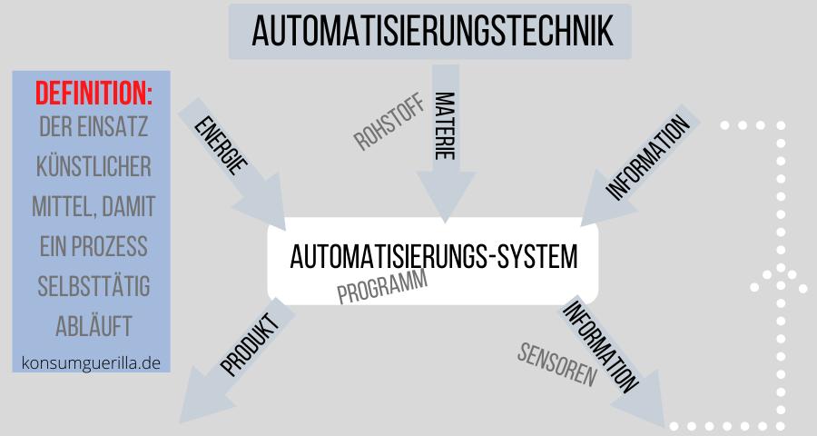 Was bedeutet Automatisierungstechnik? auf konsumguerilla.de